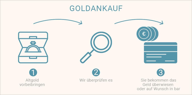 Brune Schmuckmanufaktur Goldankauf Hattingen Ruhrgebiet